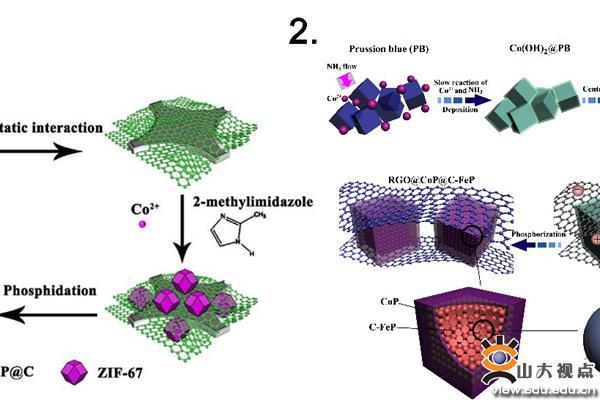 结构的钠离子电池研究